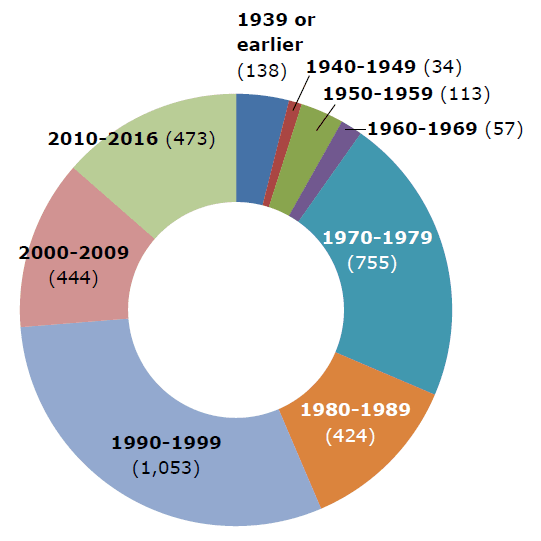 2018 Multifamily Units by Decade