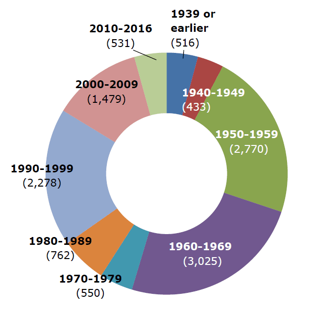 2018 Single Family Units by Decade