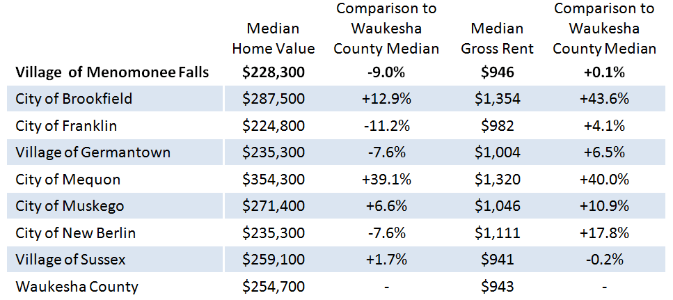 Cost of Housing Indicators for Menomonee Falls