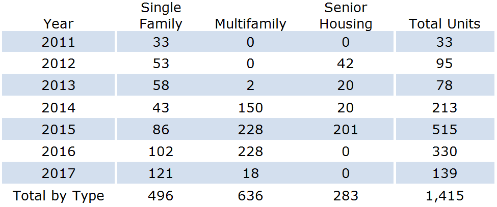 Housing Units Built By Year